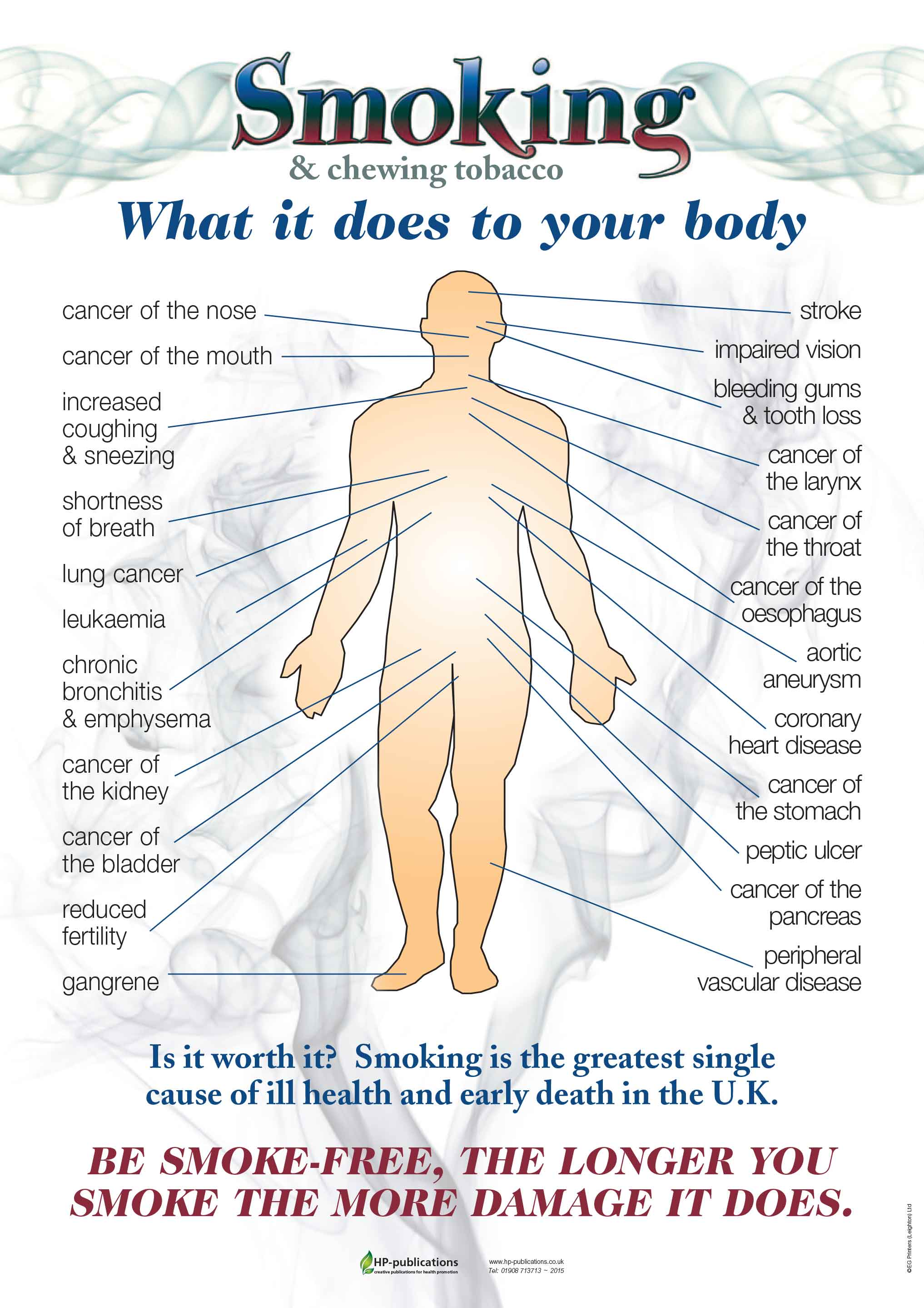 Smoking: what it does to your body